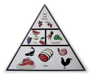 zone-paleo-food-pyramid1
